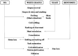 Flow Diagram Of White Wine Making Process Download