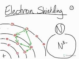 Electron Shielding What Is Electron Shielding In Atoms
