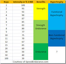 Weight Training Reps Intensity And Benefits