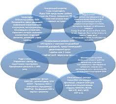 Международные организации Экономическая и социальная  Структура и функции головных подразделений ООН