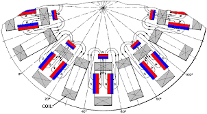 energy devices power from magnets the carousel permanent magnet motor generator us patent 5 625 241 presents the specific details of a simple electrical generator powered by permanent
