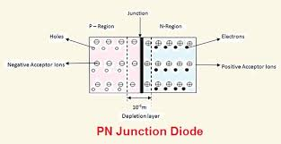 Diode Equivalent Chart Difference Between Diode And Zener Diode With Comparison