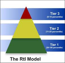 Rti Behavior Flow Chart Ccsd 46 Response To Intervention