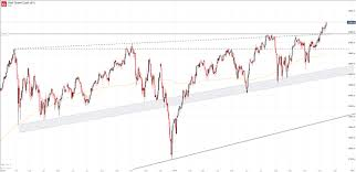 Dow Today Chart Dow Jones Nasdaq 100 Dax 30 Technical Forecasts For The Week