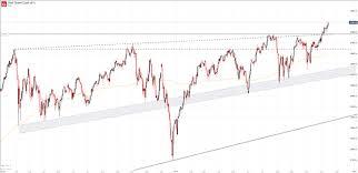 Dow 30 Chart Dow Jones Nasdaq 100 Dax 30 Technical Forecasts For The Week