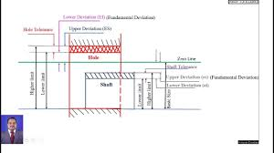 Conventional Diagram Of Limits And Fits Engineeringfundamentals