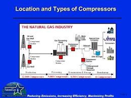 natural gas compressor diagram. location and types of compressors natural gas compressor diagram