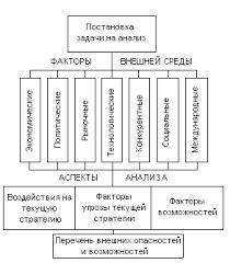 Внешняя среда организации её особенности и влияние Курсовая  В научной литературе существует достаточно много точек зрения по поводу структуры внешней среды но наиболее широко распространен подход согласно которому