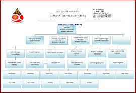 Schlumberger Organization Chart Proper Schlumberger Organizational Chart 2019