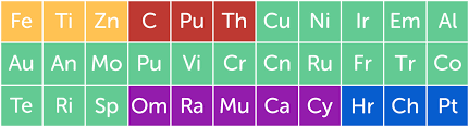 CC's Flat Periodic Table - No Mans Sky Mods