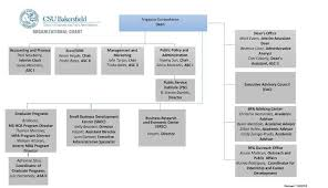 Csu Organizational Chart Csub Business And Public Administration