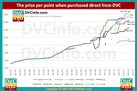 Curious Dvc Point Chart 2009 2019