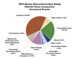 Trash Pie Chart Capital B
