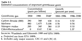 greenhouse effect essay economic approaches to greenhouse warming  economic approaches to greenhouse warming table 2 1 shows the important ghgs recent and projected concentrations