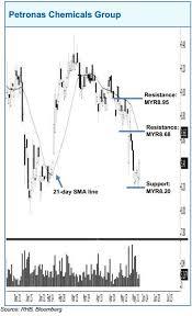 Trading Stocks Petronas Chemicals Group Rhb Retail