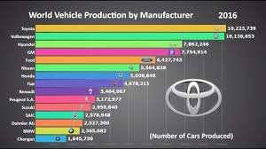 Car Manufacturers Chart Top 15 Biggest Car Manufacturers In The World 1999 2017