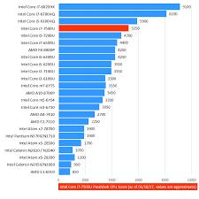 Intel Laptop Cpu Chart Intel Core I7 7500u 7th Gen Laptop Cpu Laptop Processors
