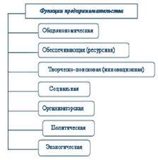 Предпринимательство сущность и функции в экономике реферат  В современных условиях предпринимательство как интегрированная совокупность коммерческих организаций компаний фирм индивидуальных предпринимателей