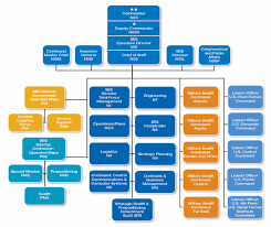 Joint Forces Command Organization Chart Msc 2014 In Review Organization