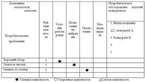 Менеджмент Управление качеством Контрольная работа Учил Нет   степени связи показателей и требований покупателя по установленной системе Результаты этого этапа построения Дома качества представлены на рис 3