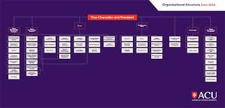 Catholic Hierarchy Org Chart Organisational Chart Staff