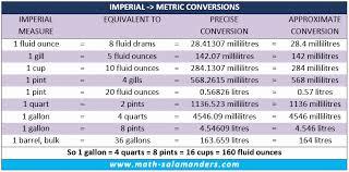 30 Liquid Measurement Conversion Chart Tate Publishing News