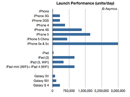 Iphone 5 Sales Chart Iphone 5s 5c Launch Day Sales Trounce Samsung Galaxy S