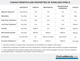 Stainless Steel Grades Chart Weldability Of Stainless Steel The Metal Press By