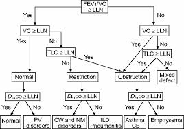 Pft Test Results Chart Pulmonary Function Testing Pulmonology Advisor