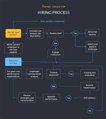 Operation Flow Chart Template Free Flowchart Maker Flow Chart Creator Visme