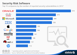 Vulnerability Chart Chart Security Risk Software Statista
