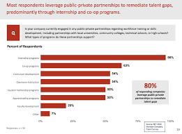 business roundtable survey partnerships