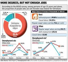nsso survey on unemployment in  in urban areas the proportion of households deriving major income from regular wage or salary earnings is the highest half the muslim households in urban