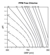 Orp Vs Free Chlorine Chart Cooling Tower Orp Control