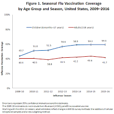 Flu Vaccine Comparison Chart 2018 2019 Flu Vaccination Coverage United States 2015 16 Influenza
