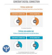 american phsycological association technology social media stress in america 2017 american