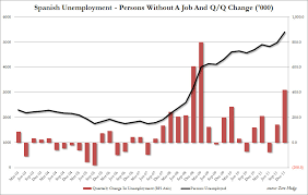 Spain Gdp Chart Prison Planet Com Spain Forecasts 24 3 Unemployment In