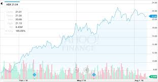 Barrick Stock Chart Will The Rally In Barrick Gold Continue Investing Com