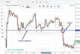 Курс валют на бинарных опционах