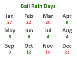 Bali Weather Seasons Chart Bali Weather And Temperatures Best Time To Travel Rainy