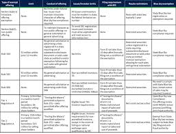 Blue Sky Filing Chart If Planning To Raise Capital Perhaps Regulation A Is For You