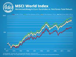 Msci World Index Etf Chart Globale Aktien Seit 1971 Das Renditedreieck Für Den Msci