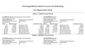 How Do Allowances Affect Withholding Irs Issues New Payroll Tax Withholding Tables For 2018