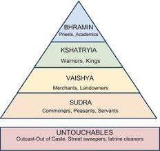 Caste System Chart India Aryan Civilization Activity Historys Historiesyou