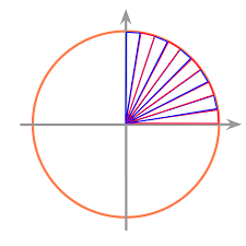 cirference and area of a circle