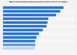 Yankees Seating Price Chart Average Mlb Ticket Price 2019 By Team Statista