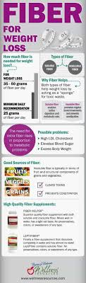 Highest Fiber Food Charts For Weight Loss Good Health