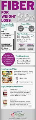 Low Fibre Food Chart Highest Fiber Food Charts For Weight Loss Good Health
