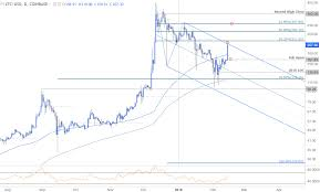Litecoin Chart Aud Litecoin Price Chart Aud Can You Tax Cryptocurrency Afro Films
