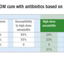 Amoxicillin Dosage Chart Antibiotic Choice For Acute Otitis Media 2018 Mdedge